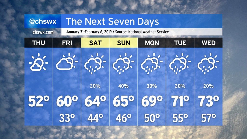 Forecast from January 31-February 6, 2019. Thursday: Mostly sunny, high 52. Friday: Partly cloudy, low 33, high 60. Saturday: Slight shower chance. Low 44, high 64. Sunday: Scattered showers. Low 46, high 65. Monday: Chance of showers. High 69, low 50. Tuesday: Slight shower chance. High 71, low 55. Wednesday: Slight shower chance. High 73, low 57.