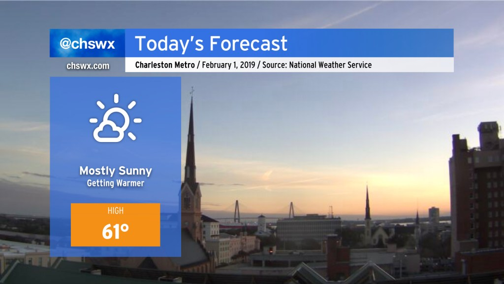 Forecast for Friday, February 1, 2019: Mostly sunny, warmer. High 61°.