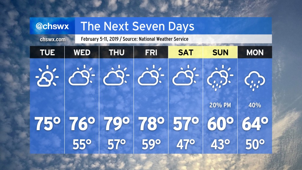 NWS seven-day forecast. Tuesday: Mostly sunny, high 75. Wednesday: Partly cloudy, high 76, low 55. Thursday: Partly cloudy, high 79, low 57. Friday: Partly cloudy, high 78, low 59. Saturday: Mostly cloudy, high 57, low 47. Sunday: Slight chance of PM showers, high 60, low 43. Monday: Chance of showers, high 64, low 50.