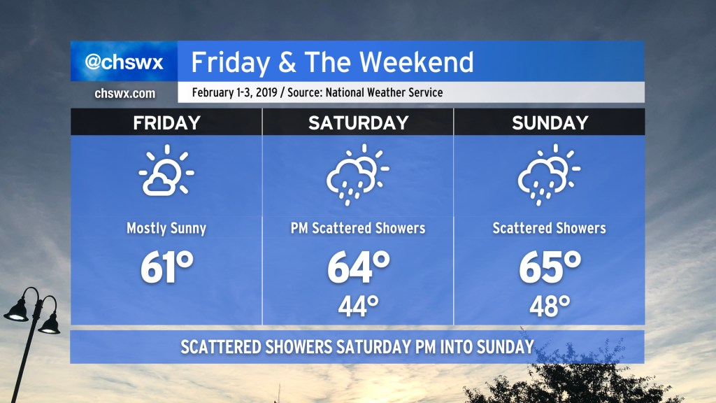 NWS forecast for February 1-3, 2019. Friday: Mostly sunny, high 61. Saturday: Scattered PM showers, high 64, low 44. Sunday: Scattered showers, high 65, low 48.