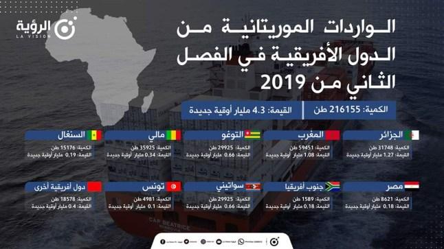 الجزائر تتصدر الدول الموردة لموريتانيا خلال فترة وجيزة بعد إفتتاح المعبر الحدودي تندوف – شوم