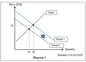 Microeconomics Individual Assignment | Taylor's University