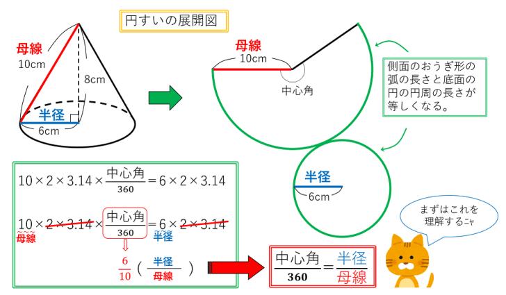 円錐 体積