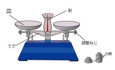 上皿てんびん電子てんびんの使い方 無料で使える中学学習プリント