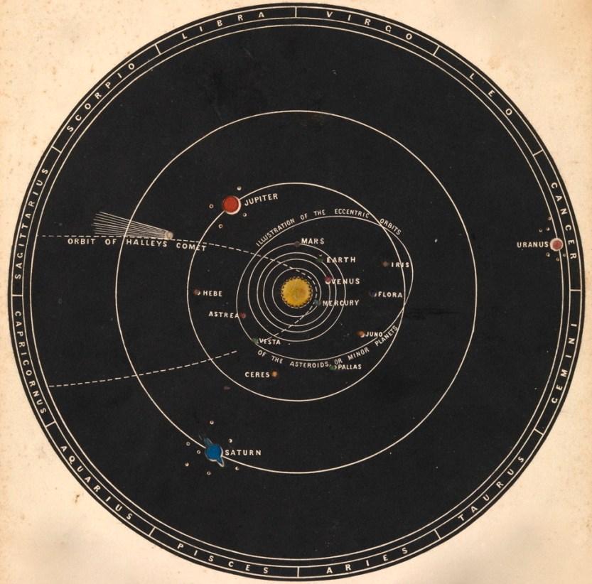 """magictransistor: """"John Emslie. The Transparent Solar System. 1846. """""""