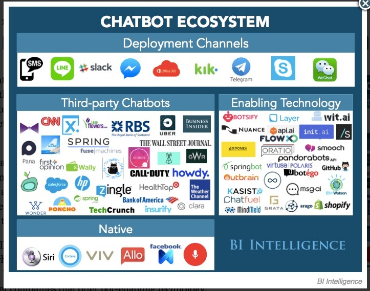 """algopop: """"The ChatBot Ecosystem, on Business Insider """"In a new report from BI Intelligence, we explore the growing and disruptive bot landscape by investigating what bots are, how businesses are leveraging them, and where they will have the biggest..."""