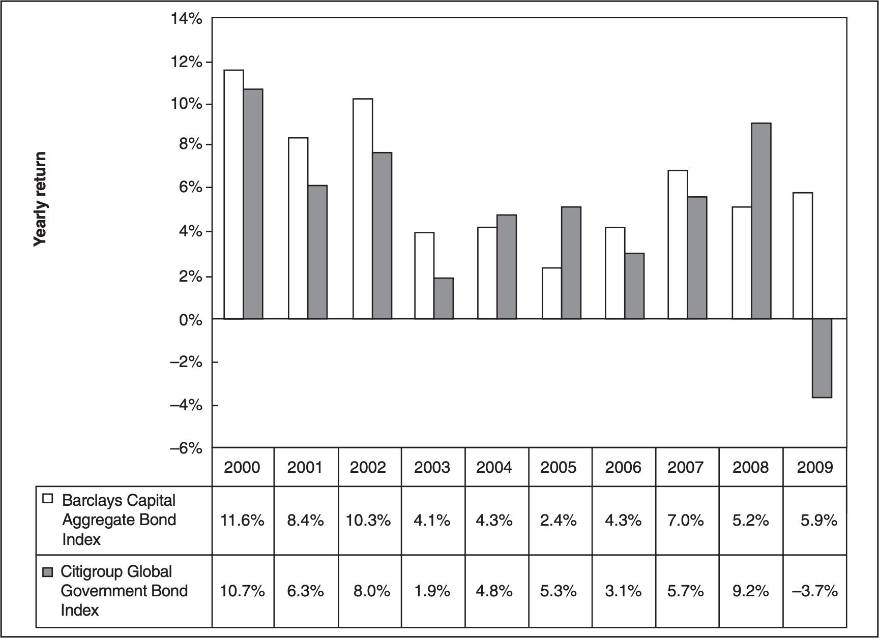 《資產配置投資策略》:資產類別的選擇 - Chunkai's 網記網錄