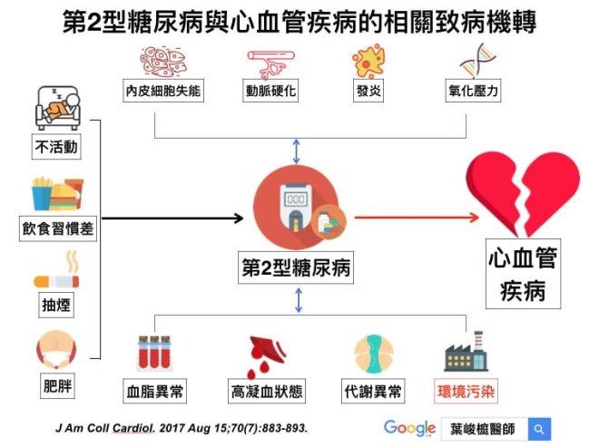 air-pollution-and-diabetic-mellitus