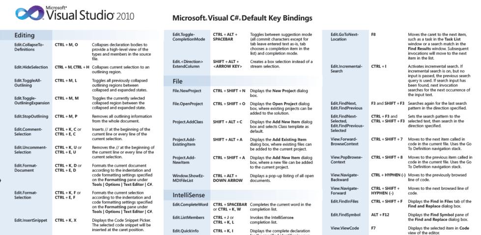 visual studio 2010, shortcuts