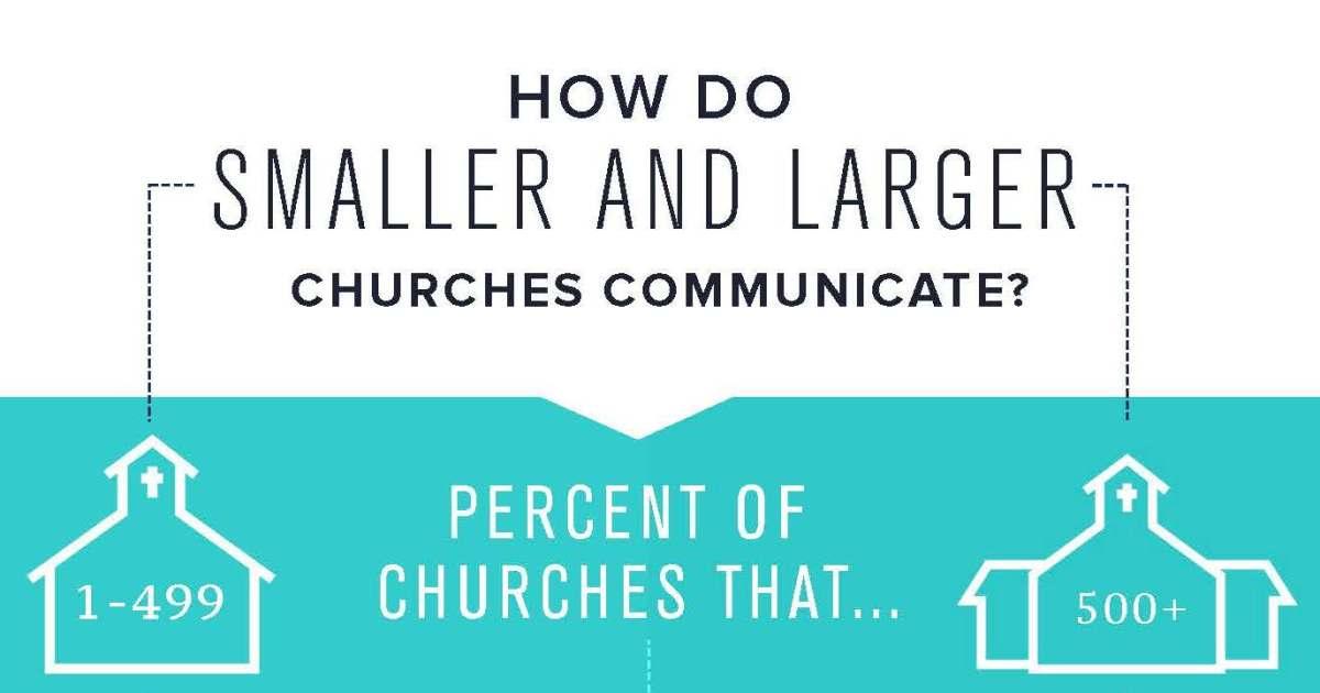 Church Communication: Big vs Small [Infographic]
