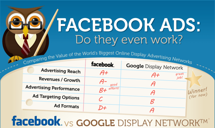 Facebook Ads: Do They Even Work?