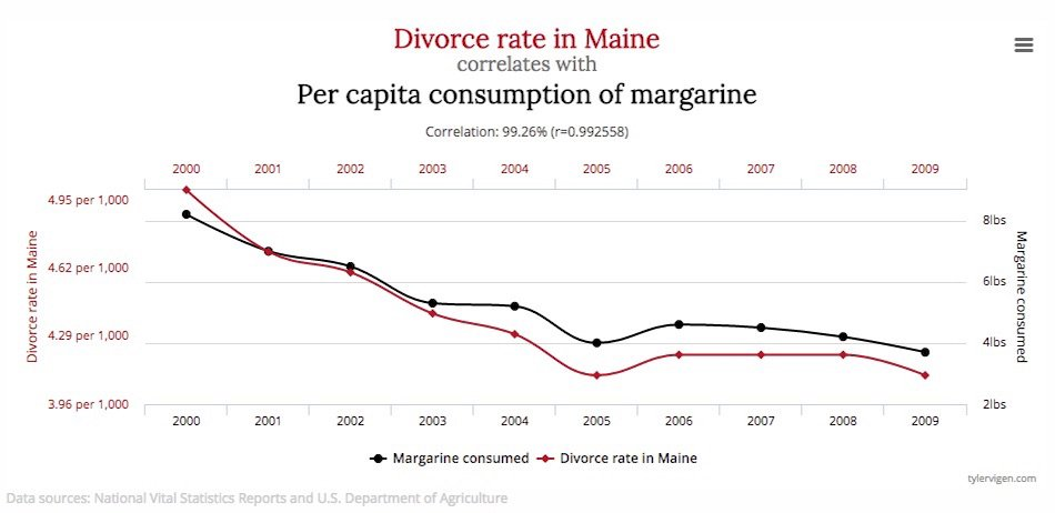 spurious correlation example