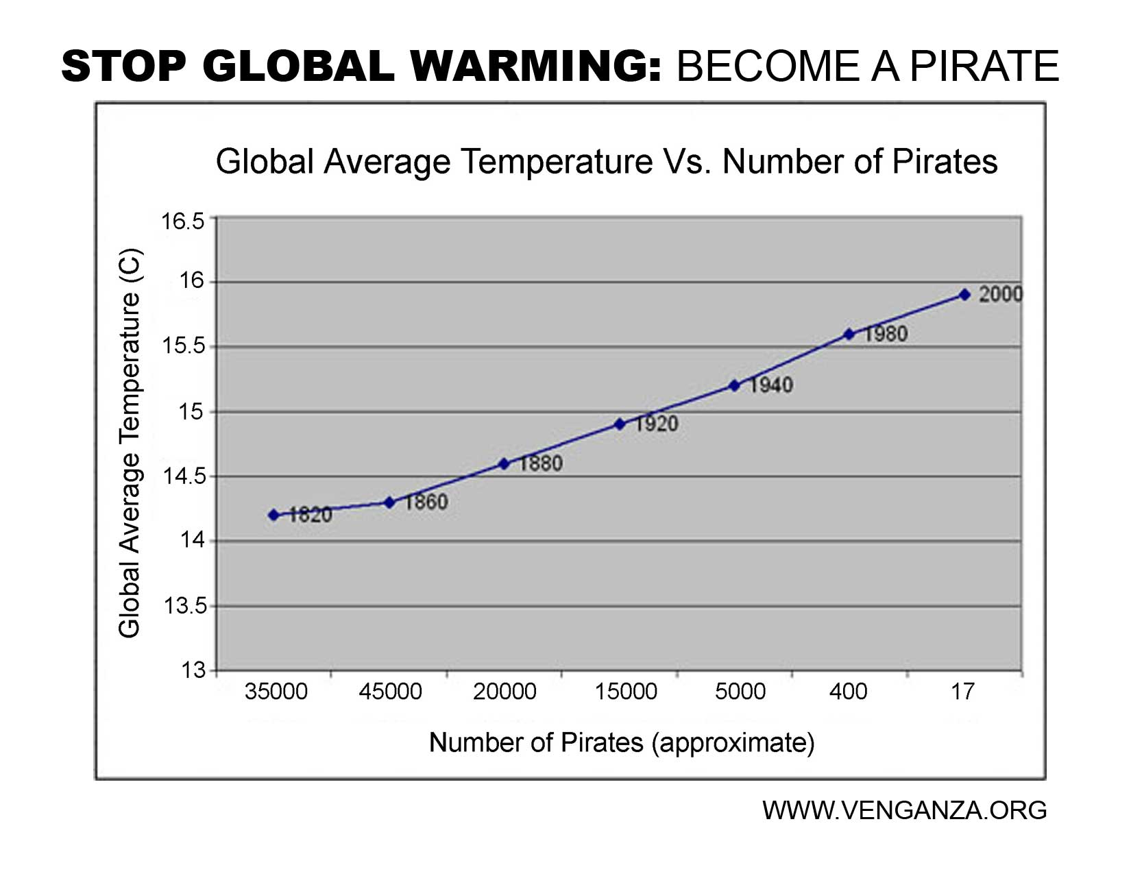 Pirates And Global Warming