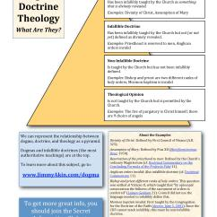 Catholic Church Structure Diagram 2001 Ford Focus Ignition Wiring The 4 Levels Of Dogma And Doctrine In One Really Helpful
