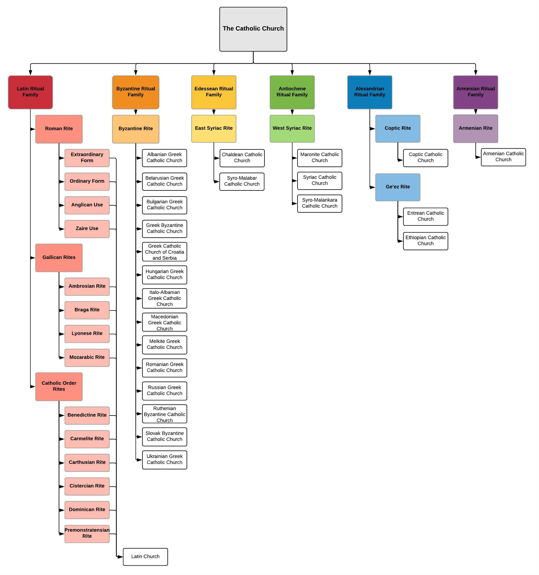 catholic church structure diagram electrical single line software of a data wiring today