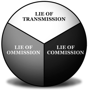 Lies COT Diagram