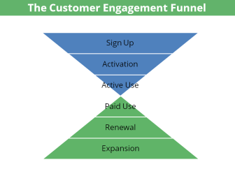 customer-engagement-funnel
