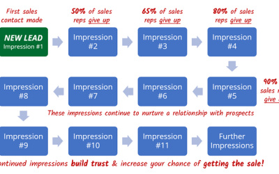 To make an impression, you need more impressions