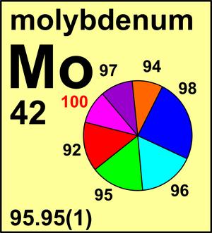 molybdenum isotopes සඳහා පින්තුර ප්රතිඵල