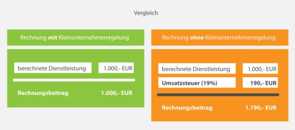 kleinunternehmerregelung_vergleich