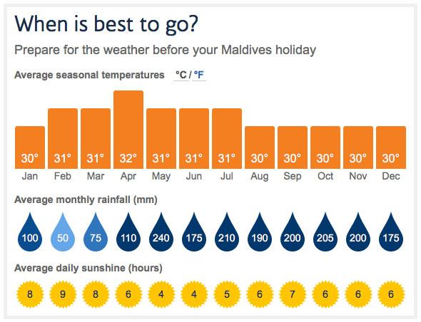 Temperatures in Maldives