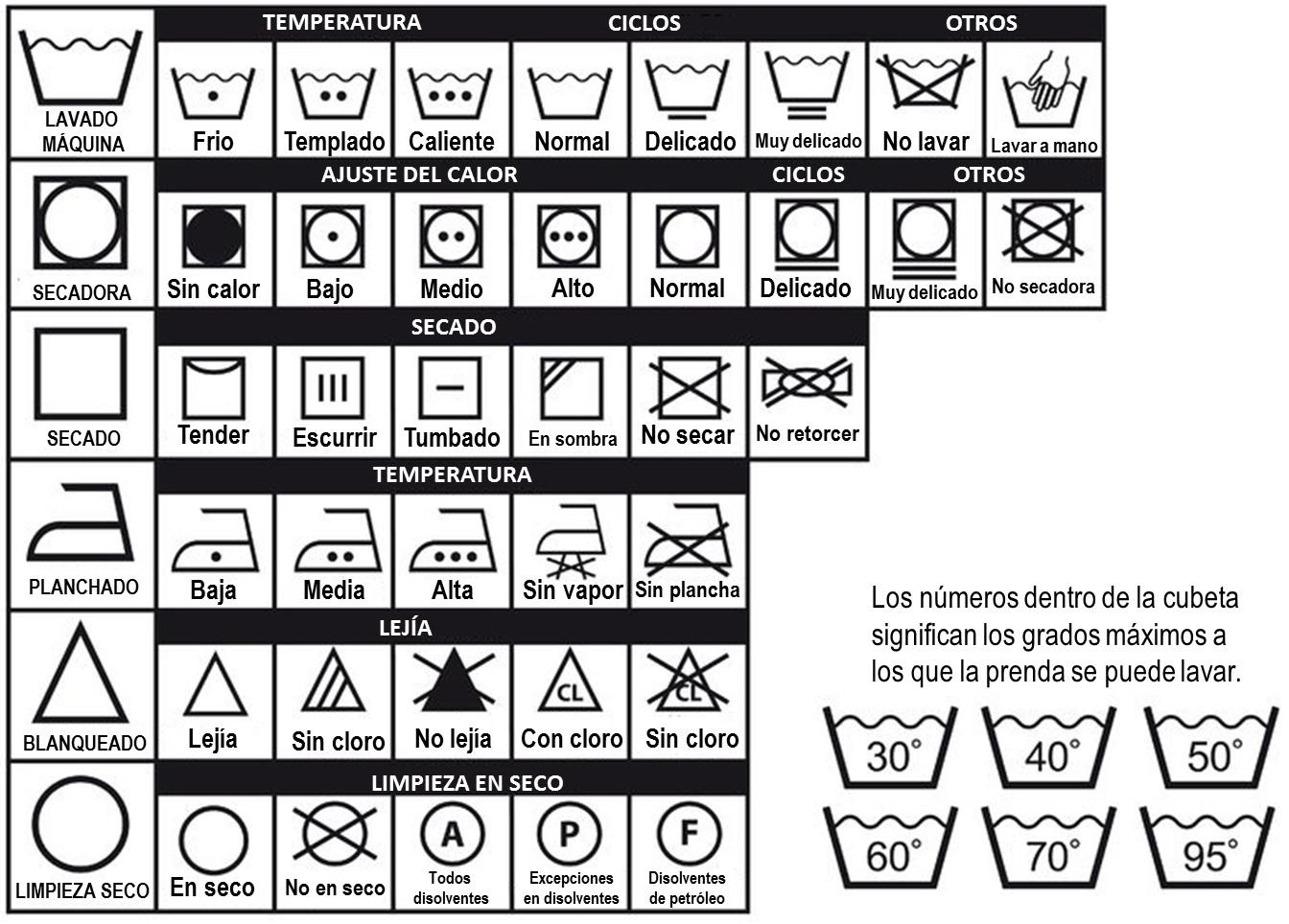 Símbolos de las etiquetas del vestuario laboral