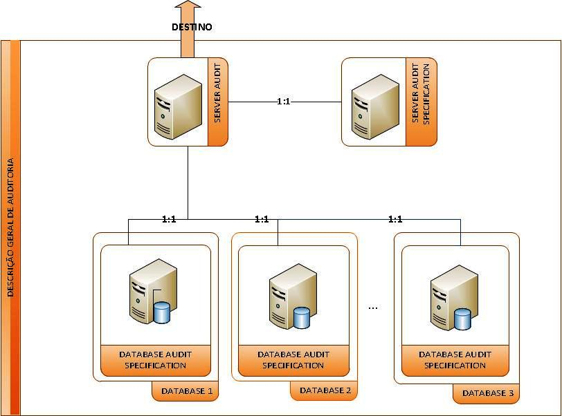 Descobrindo Auditoria no SQL Server 2008 – Parte 2 (3/4)