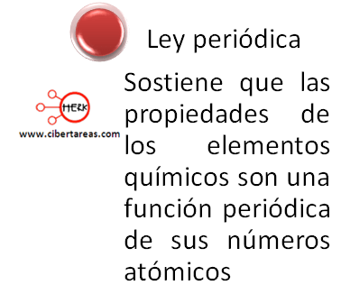 Grupo y periodo de la tabla periódica