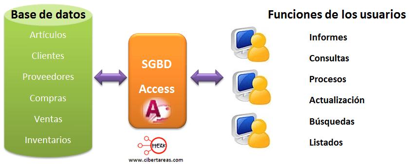 Qu es Access  Herramientas Informticas 1  CiberTareas
