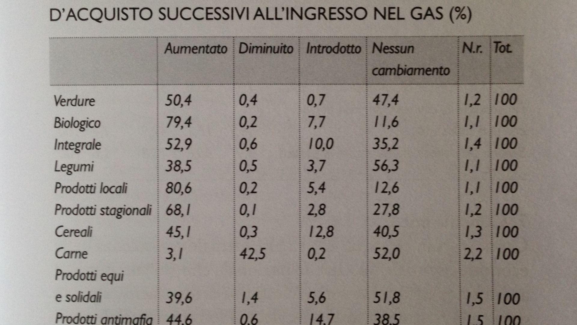 Cambiamento dei Comportamenti D'acquisto dopo l'ingresso in un GAS
