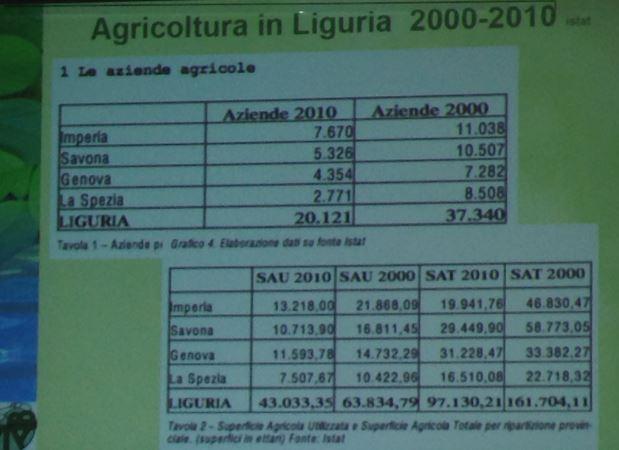 Agricoltura Liguria da ISTAT