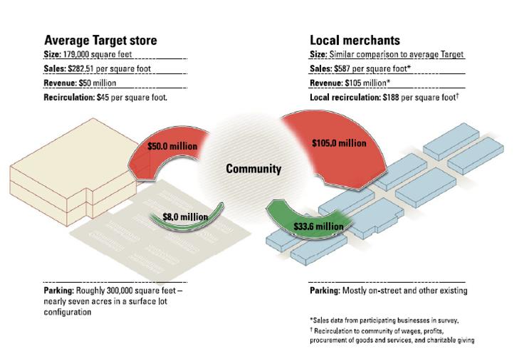 Ricaduta Economica di Un Punto di Vendita Locale