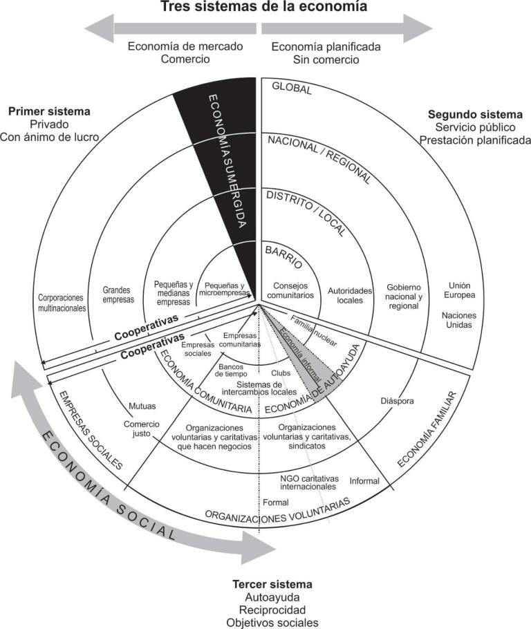 ECONOMIA SOCIALE SOLIDALE - Economia Sociale