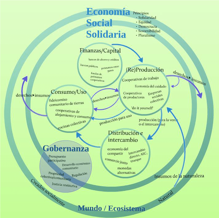 ECONOMIA SOCIALE SOLIDALE - Sinossi