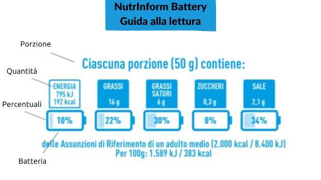 NutrInform Battery: guida alla lettura