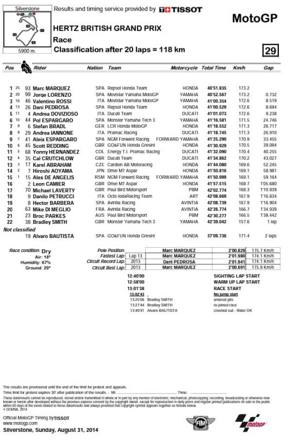hasil-motogp-seri-silverstone-inggris-2014