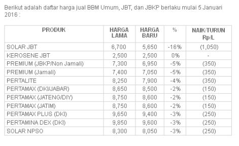 tabel-harga-bbm-2016-cicak-kreatip-com