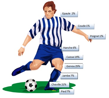 Image footballeur : pathologies tendineuses