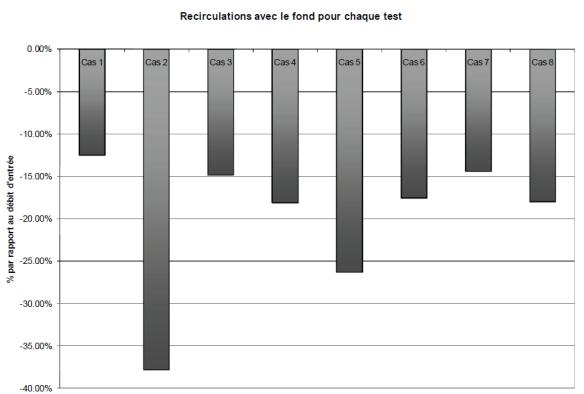Figure 13 : pourcentage de recirculation avec le fond