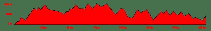 altimetria magna via francigena