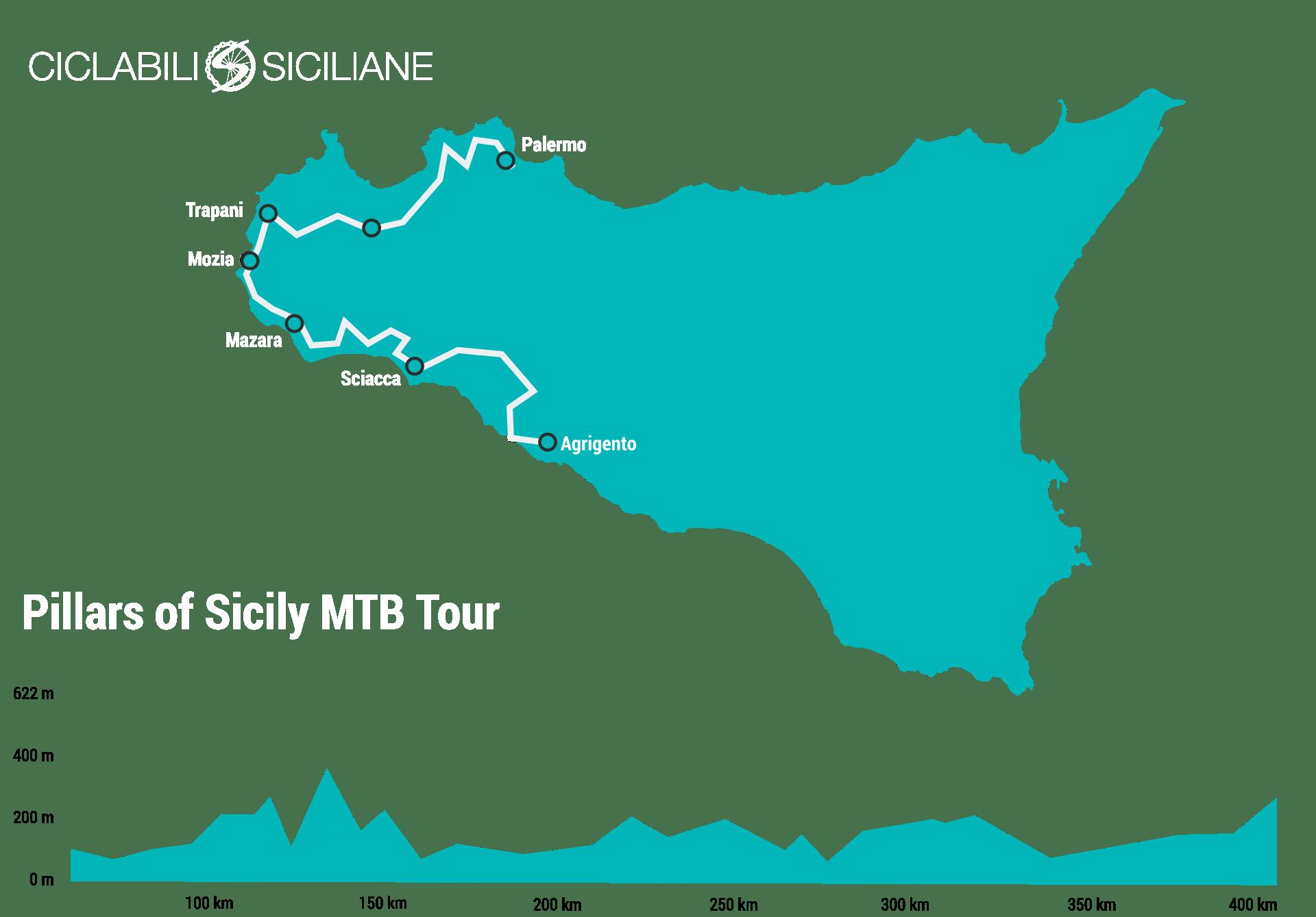 Itinerario in mountain bike in Sicilia