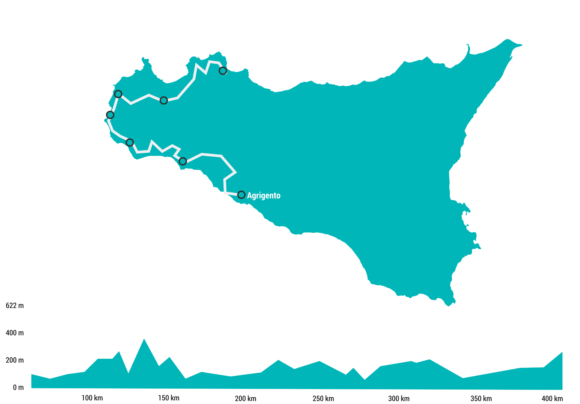 Itinerario in mountain bike in Sicilia