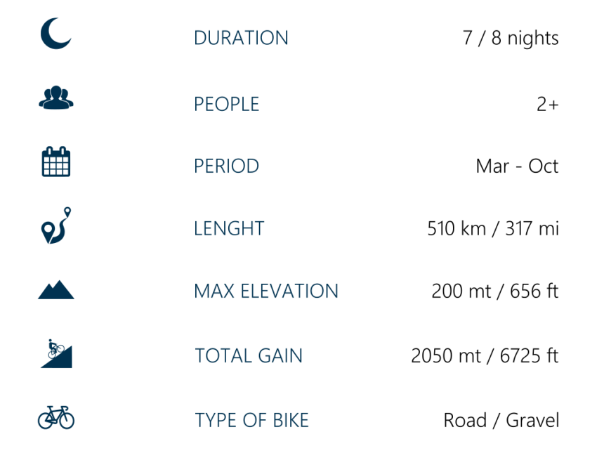 sicily cycling route Sibit tec specs