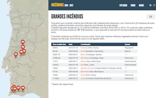 Uma das formas de navegar e explorar dados no Incêndios.pt