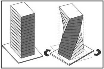 Figura 7. Torsión