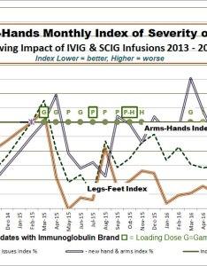 View cidp ivig impact chart leg hand pdf also summary effectiveness history of my infusions rh cidplog