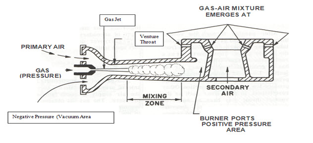 Gas Burner: Gas Burner Design