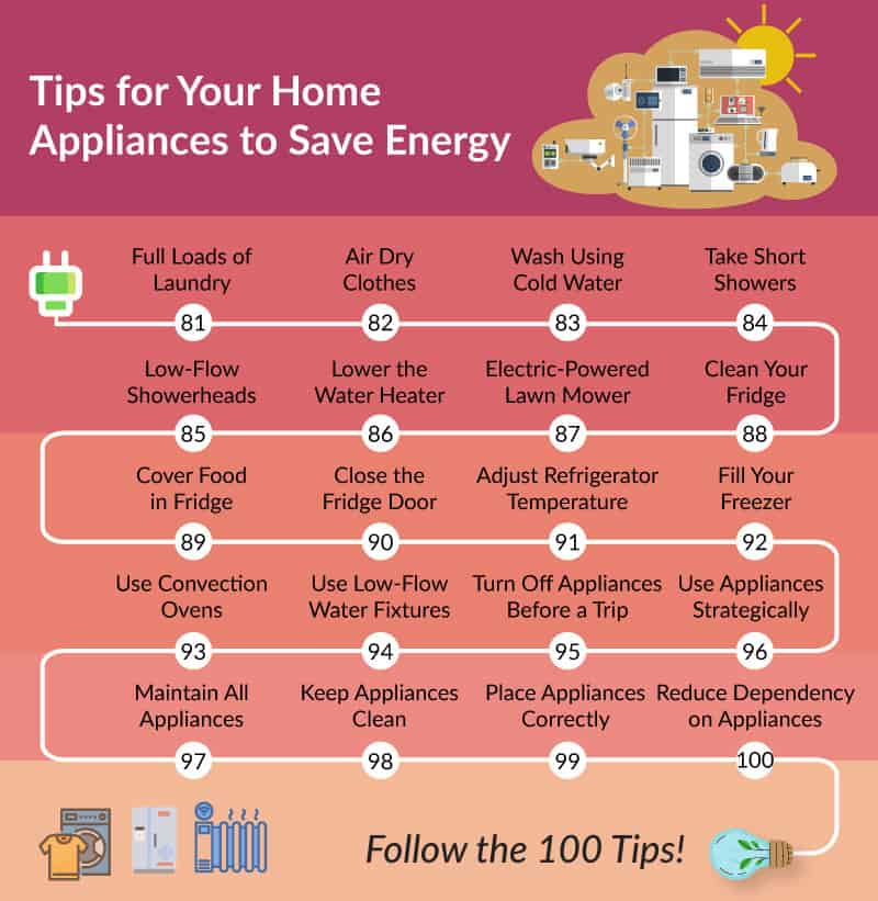 Home appliance saving tips infographic
