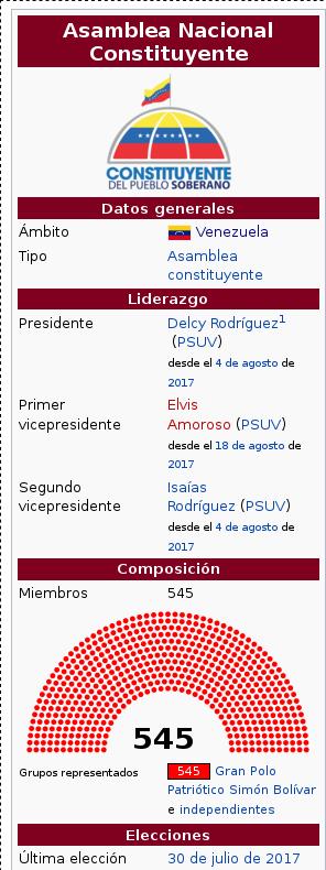 Datos Asamblea Nacional Constituyente de Venezuela de 2017