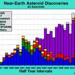 Más asteroides